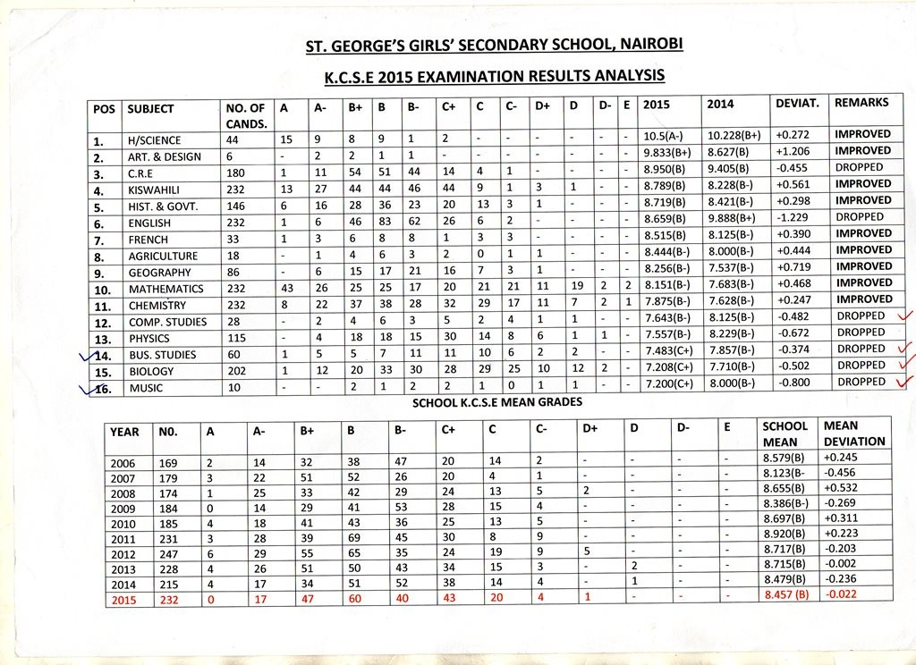 ST. GEORGES GIRLS' PAST KCSE RESULTS.